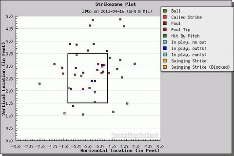 The yellow dot at the top of the chart is the pitch I alluded to earlier.